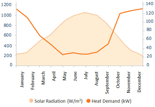 Solar Radiation vs Annual Heat Demand