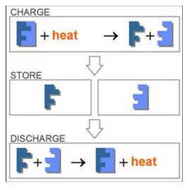 heat reactions
